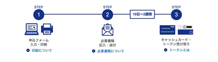 ジャパンネット銀行の法人口座開設までの流れ