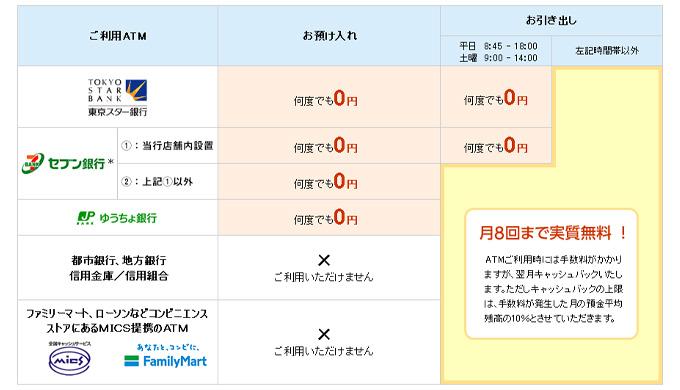 東京スター銀行「スターワン口座」の特徴-ATM手数料が月に8回まで実質無料